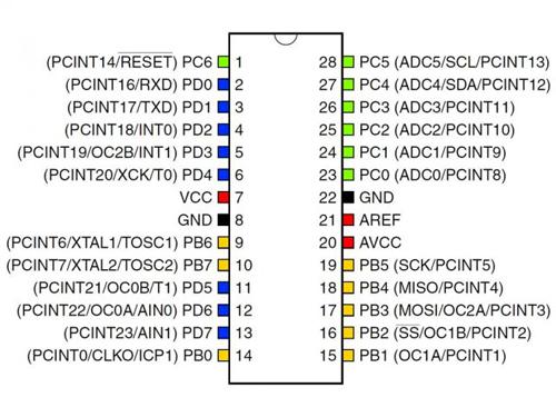 Datasheet pdf atmega128